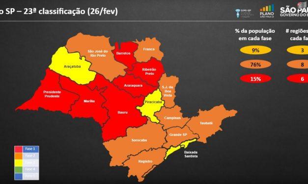 Região regride para Fase Laranja do Plano São Paulo