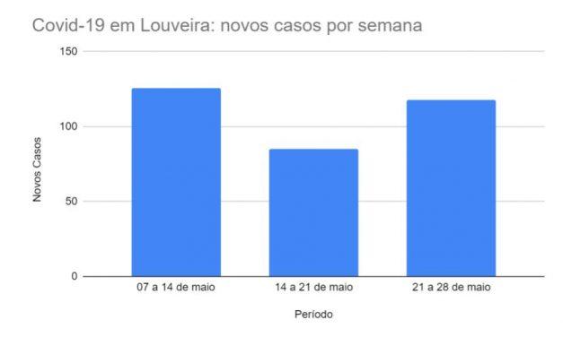 Covid-19 em Louveira: semana teve uma morte e 118 novos casos
